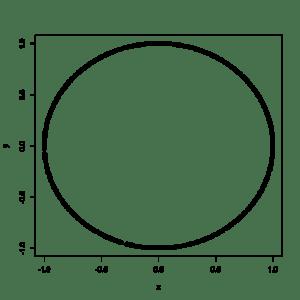 plot of circle