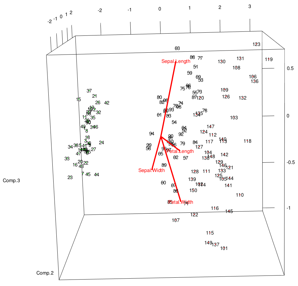 Pca 3d visualization and clustering in r plan space for 3d plot online