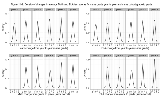 Figure 11-2. Density of changes in average Math and ELA test scores for same grade year to year and same cohort grade to grade