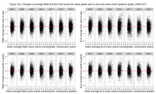 Figure 12a. Changes in average Math and ELA test scores for same grade year to year and same cohort grade to grade, 2006-2013
