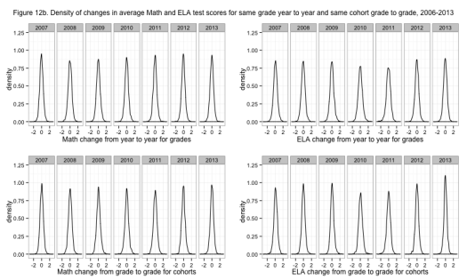 Figure 12b. Density of changes in average Math and ELA test scores for same grade year to year and same cohort grade to grade, 2006-2013