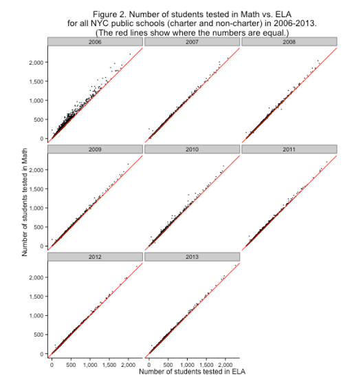 Figure 2. Number of students tested in Math vs. ELA for all NYC public schools (charter and non-charter) in 2006-2013. (The red lines show where the numbers are equal.)