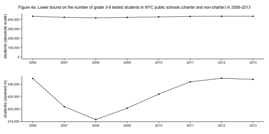 Figure 4a. Lower bound on the number of grade 3-8 tested students in NYC public schools (charter and non-charter) in 2006-2013