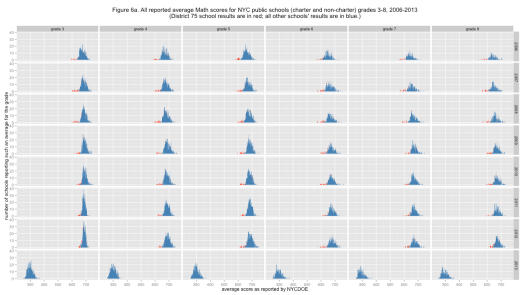 Figure 6a. All reported average Math scores for NYC public schools (charter and non-charter) grades 3-8, 2006-2013 (District 75 school results are in red; all other schools' results are in blue.)