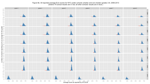 Figure 6b. All reported average ELA scores for NYC public schools (charter and non-charter) grades 3-8, 2006-2013 (District 75 school results are in red; all other schools' results are in blue.)