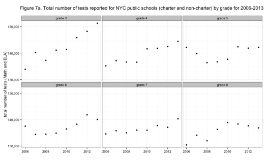 Figure 7a. Total number of tests reported for NYC public schools (charter and non-charter) by grade for 2006-2013