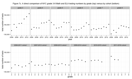 Figure 7c. A direct comparison of NYC grade 3-8 Math and ELA testing numbers by grade (top) versus by cohort (bottom)