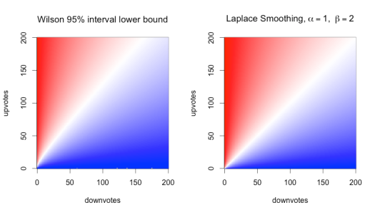 plot of Wilson and Laplace methods