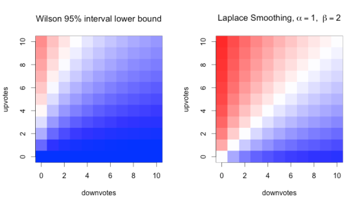 plot of Wilson and Laplace methods - zoomed